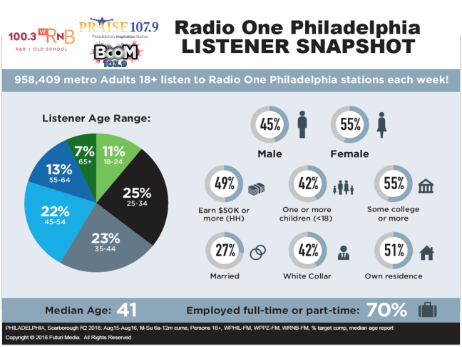 r1 listener profile